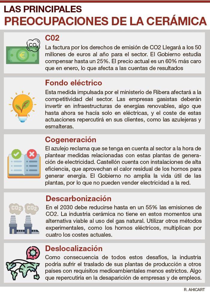 Resumen sobre las principales reivindicaciones del sector azulejero en materia energética.