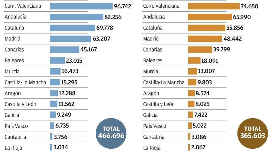 Asturias es la segunda región con menos extranjeros llamados a votar el domingo