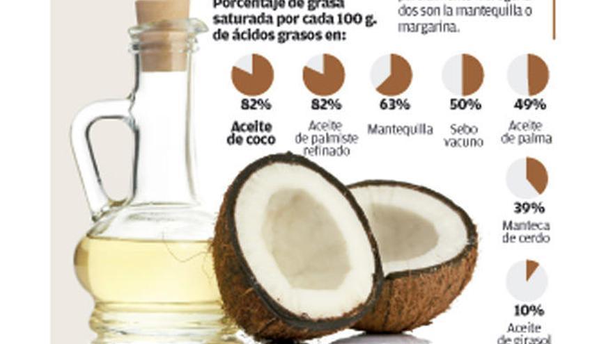 Médicos rompen el mito popular de que el aceite de coco es inocuo y adelgazante - Se consume en dulces, ensaladas y batidos