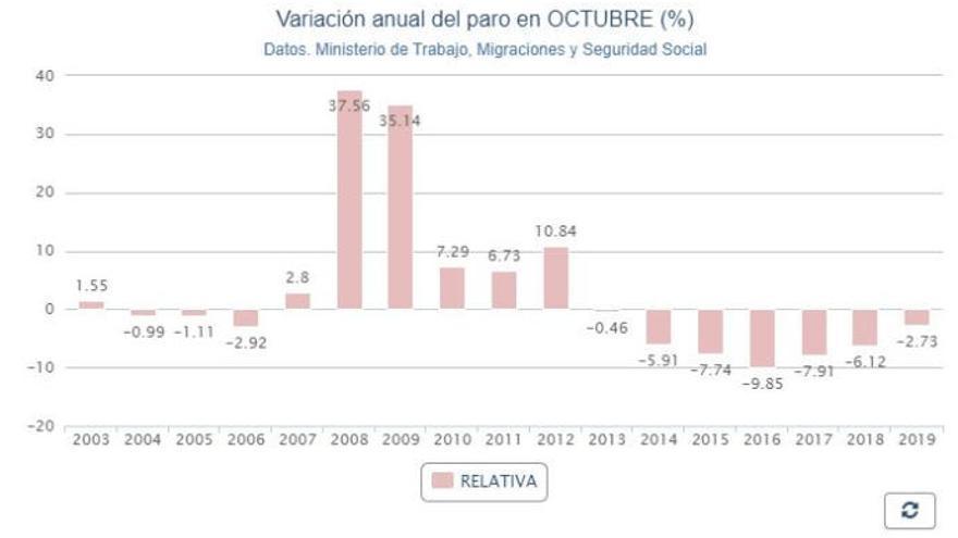 El paro crece en Canarias en 5.602 personas en octubre hasta los 210.131 desempleados