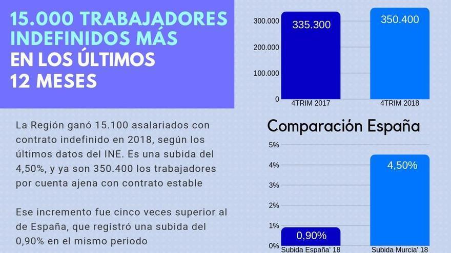 Casi el 70% de asalariados en la Región tienen un contrato indefinido