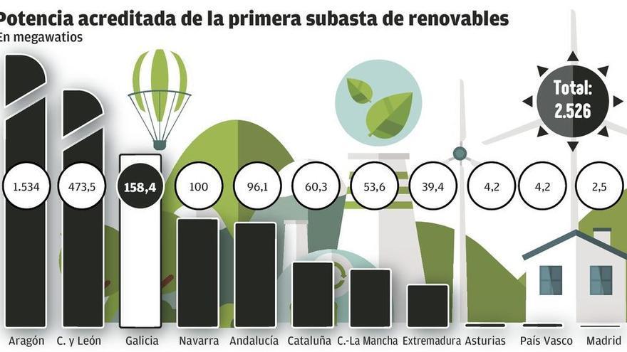 Galicia abre el 'boom' de las renovables con el permiso para construir 158 megavatios