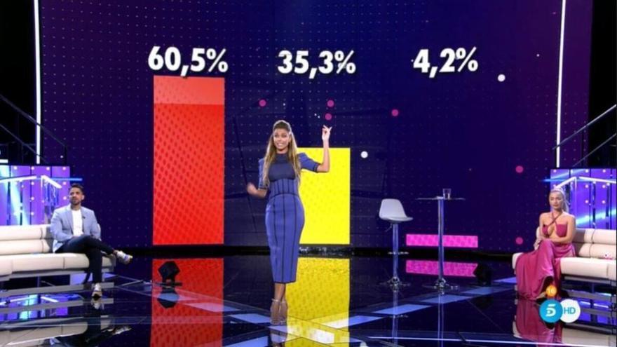 """Polémica en las redes por el """"tongo"""" en las votaciones de 'Secret Story'"""