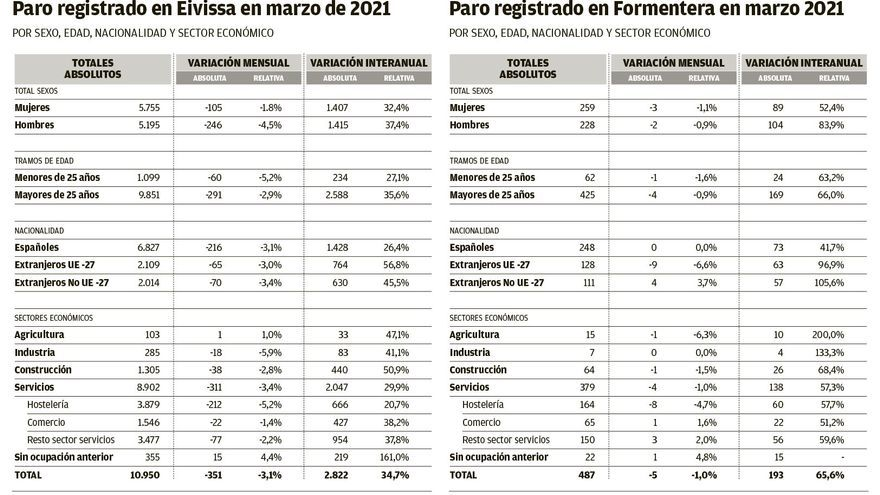 11.437 parados en las Pitiusas, 3.000 más que hace un año