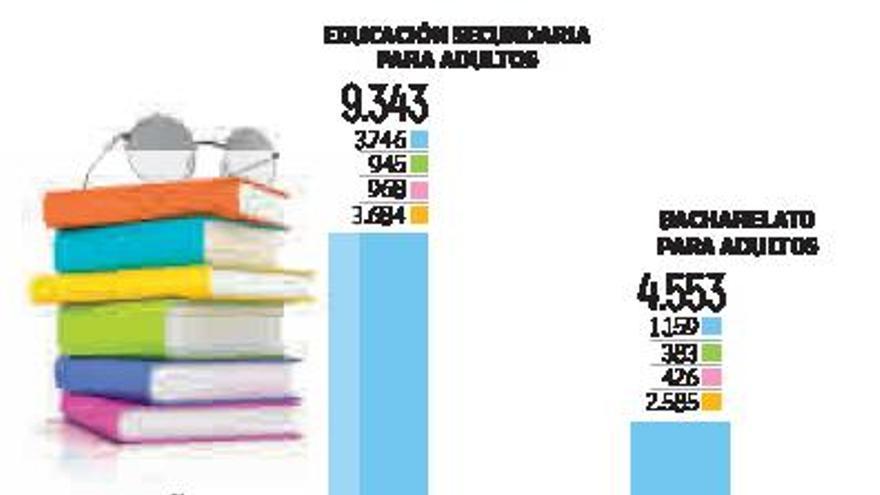 La enseñanza de adultos pierde casi 3.000 matriculados en el último curso en Galicia