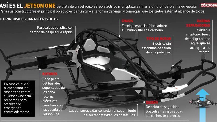 Gráfico explicativo del nuevo diseño del Jetson One.