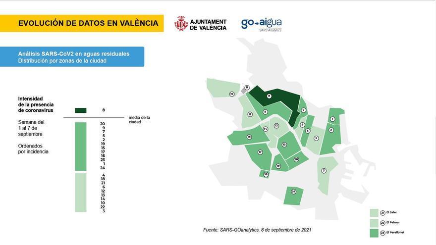 Los barrios de València con mayor presencia de covid en las aguas residuales