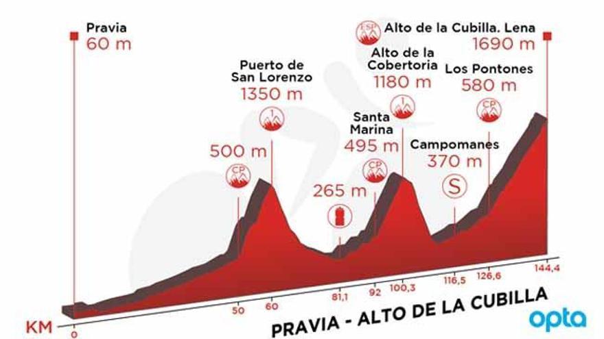 Recorrido y perfil de la etapa de hoy de la Vuelta: Pravia - Alto de la Cubilla