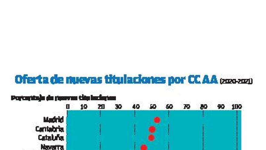 Galicia, entre las autonomías que menos adaptan sus titulaciones al mercado laboral