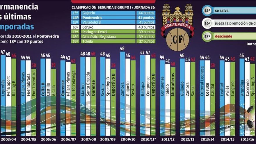 El Pontevedra se aferra a la historia