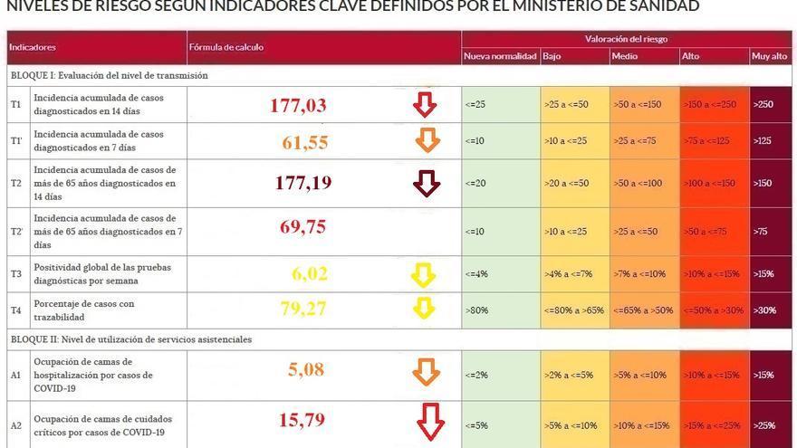 El riesgo del coronavirus en Zamora baja notablemente