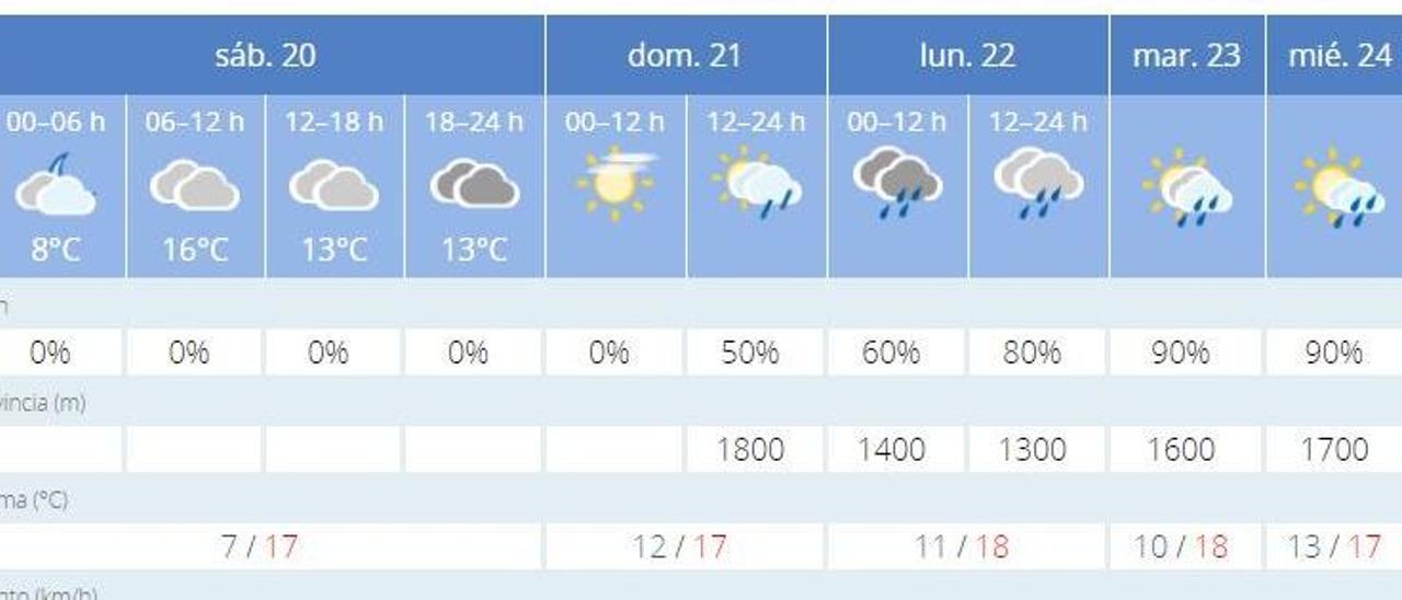 El tiempo en València ciudad para este fin de semana y la semana que viene anuncia lluvia, según el pronóstico de la Aemet.