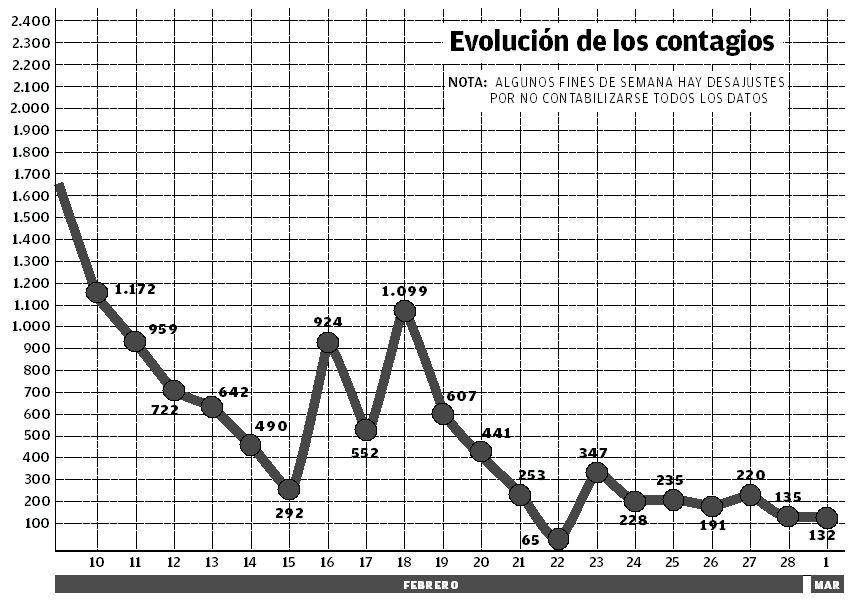 Evolución de los contagios