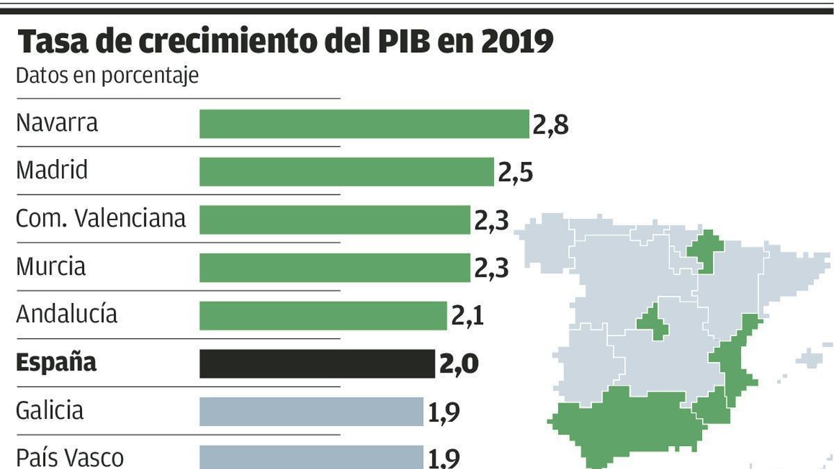 Madrid afianza su liderazgo económico y Asturias se estanca en el 1,9% del PIB nacional