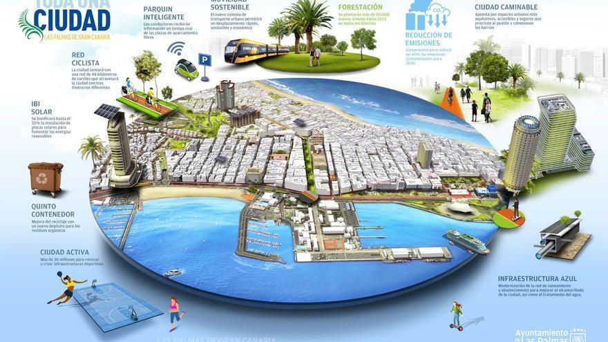 El Ayuntamiento presenta el Pacto Verde Local para generar 15.000 empleos en los próximos diez años