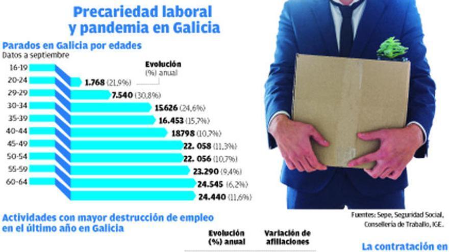 La precariedad agudiza la crisis del Covid en Galicia y dispara el paro juvenil un 22%