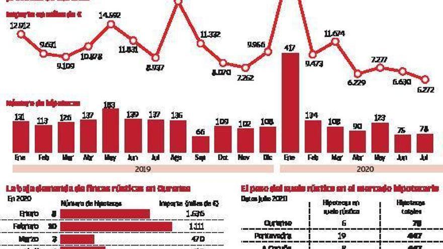 La contratación de hipotecas regresa en la provincia a niveles de crisis económica