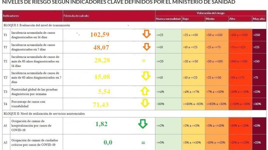 Cambia de signo, a mejor, la tendencia del coronavirus en Zamora