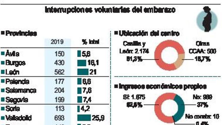 Zamora registró 146 interrupciones voluntarias del embarazo en 2019