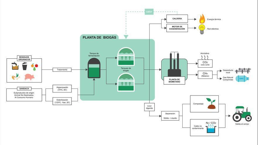 La renovable más ignorada: El biogás