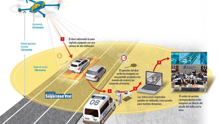 Tráfico vigilará las carreteras extremeñas a vista de pájaro