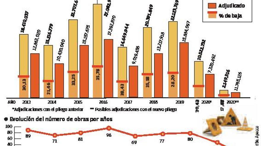 Las bajas temerarias en obras de A Coruña frustraron el ingreso de 21,5 millones en 7 años
