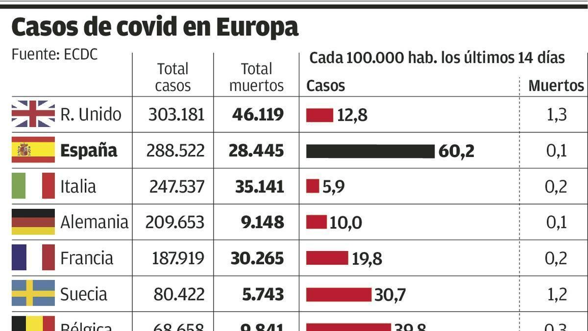 Cataluña notifica 1.367 contagios y 19 fallecidos en las últimas 24 horas
