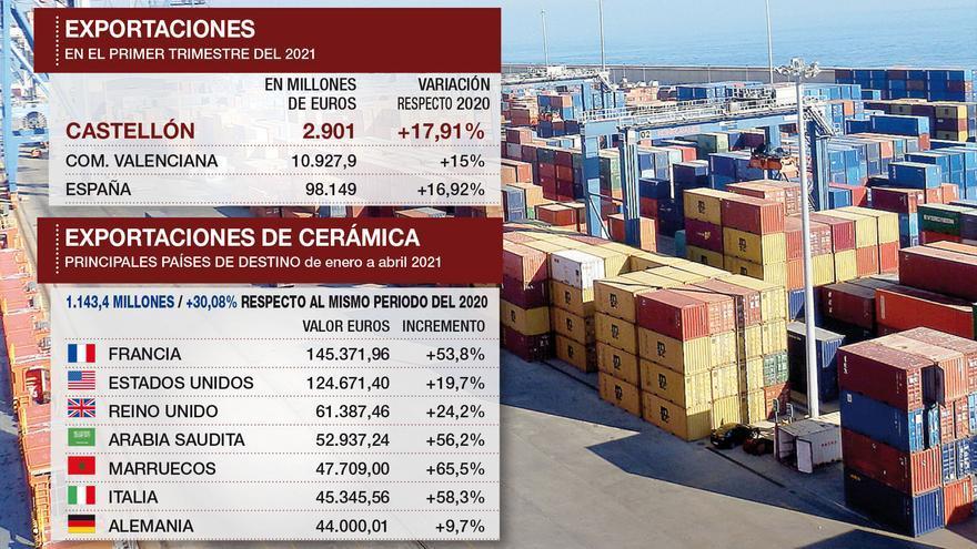 Las exportaciones desde Castellón ya recuperan las magnitudes precovid