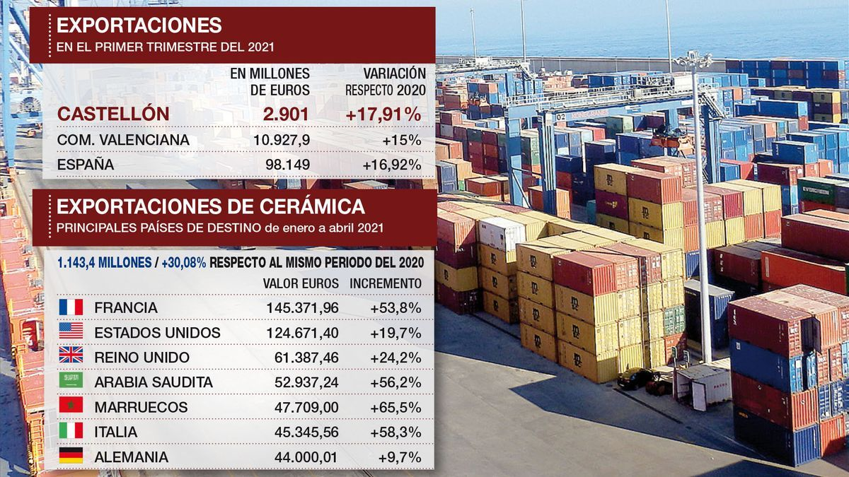 Gráfico con los principales datos de las exportaciones desde Castellón.