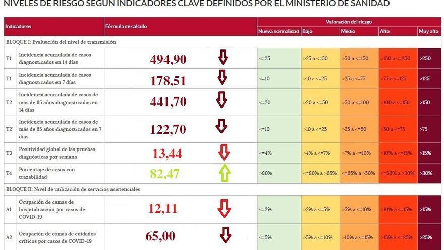 La provincia de Zamora baja de los 500 casos de incidencia de coronavirus