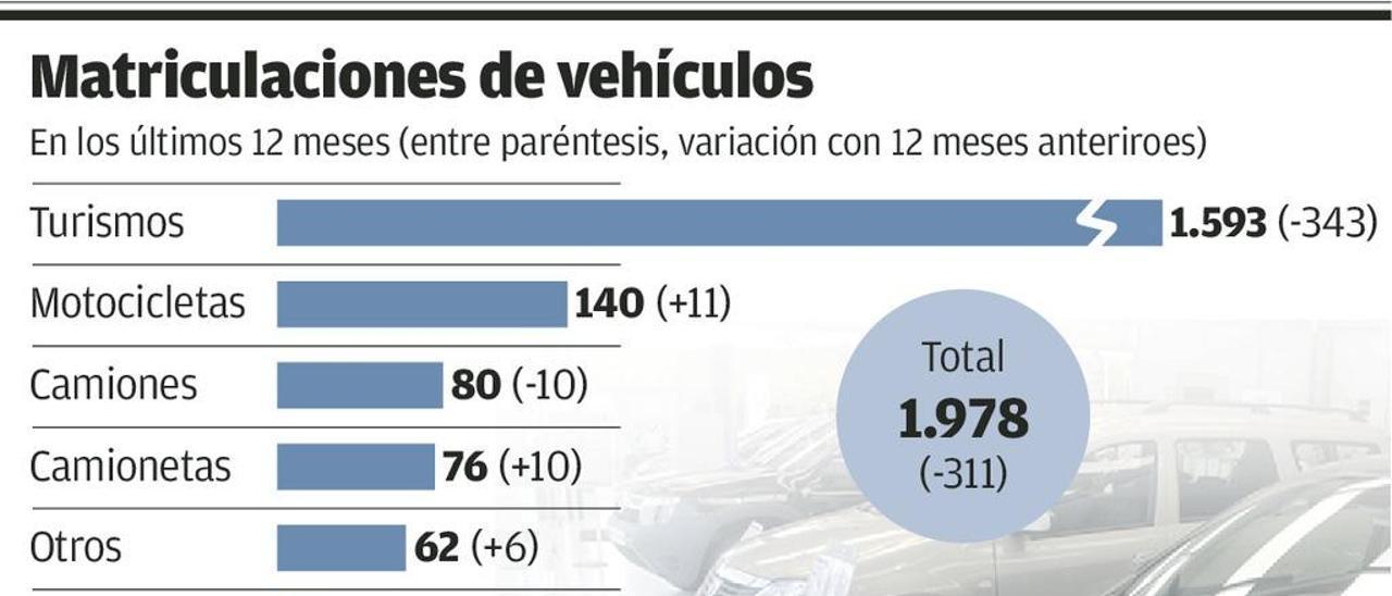 Las matriculaciones de vehículos caen un 32% en un año en el municipio