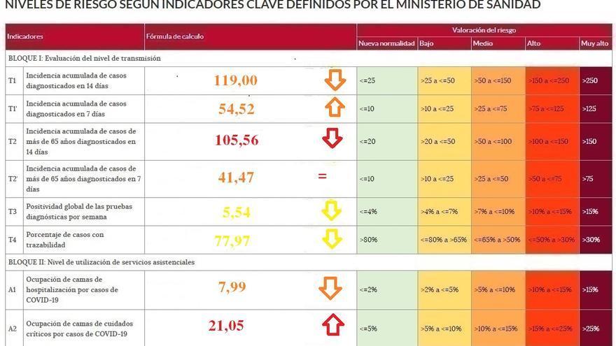La incidencia del coronavirus en Zamora baja de los 120 casos