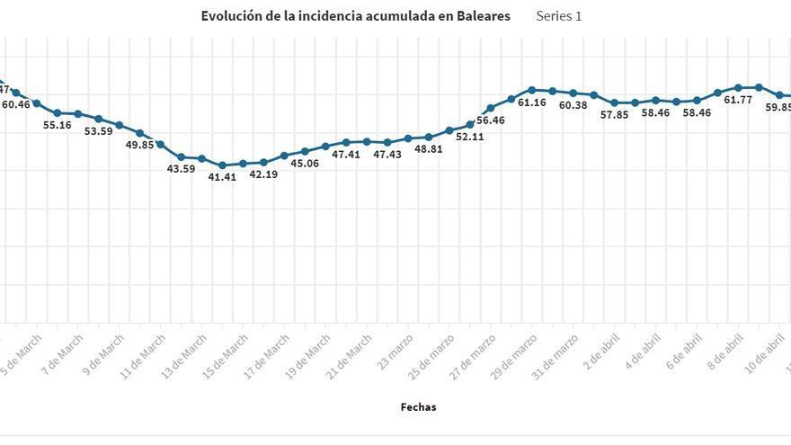 Coronavirus en Baleares: Récord de contagios de los últimos 30 días, subida de la incidencia y repunte de los ingresos hospitalarios