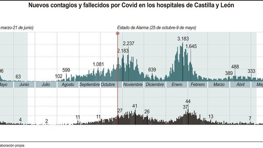 Los brotes de coronavirus en Castilla y León: más de un centenar con casi un millar de contagios vinculados