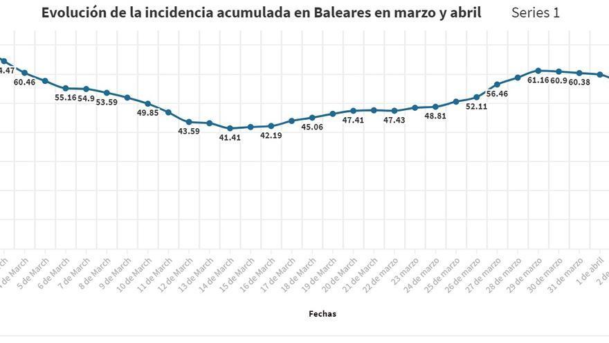 Coronavirus en Baleares: La incidencia se estanca en la situación de riesgo medio