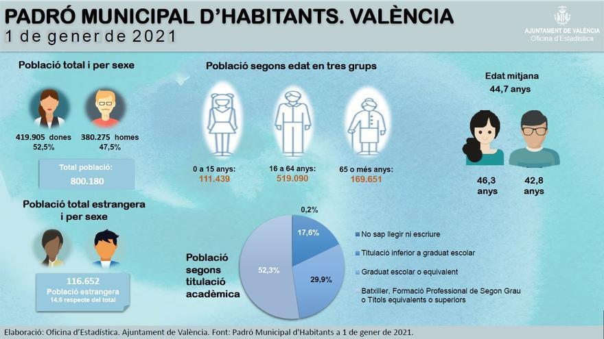 La edad media de las personas empadronadas en València es de 44,7 años