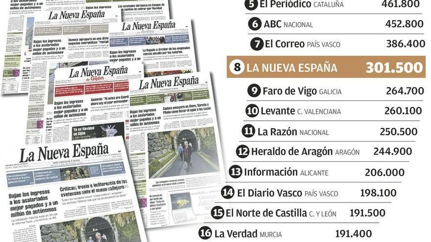"""LA NUEVA ESPAÑA, con 301.500 lectores, único diario del """"top ten"""" nacional que gana audiencia"""