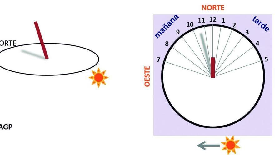 Experimentos para niños: Construye un reloj de sol