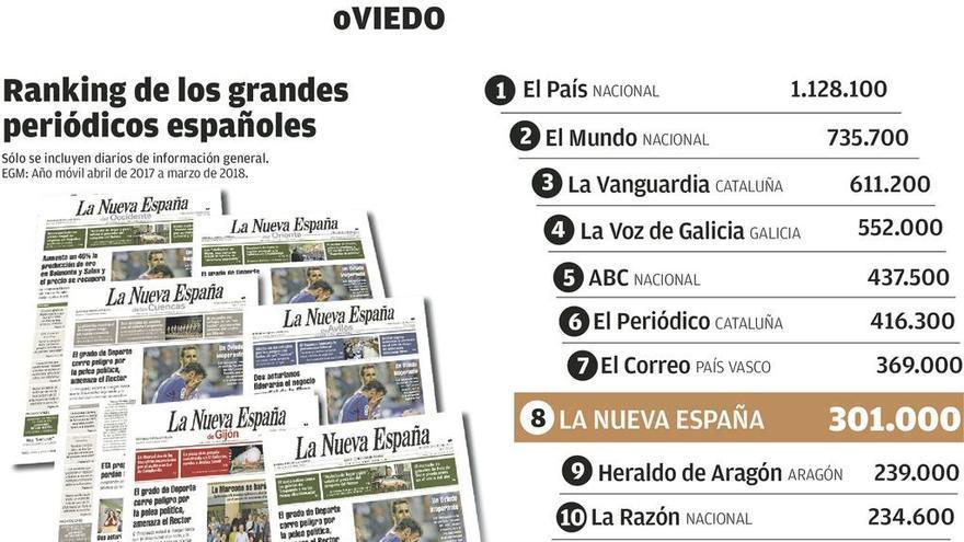 LA NUEVA ESPAÑA gana 5.400 lectores y alcanza los 301.000 de media diaria