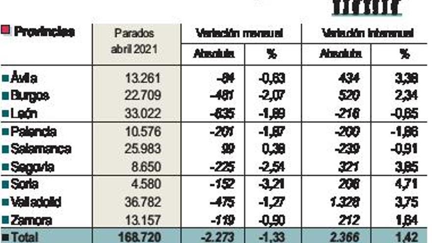 La hostelería maquilla unos datos del paro que sufren 13.000 zamoranos