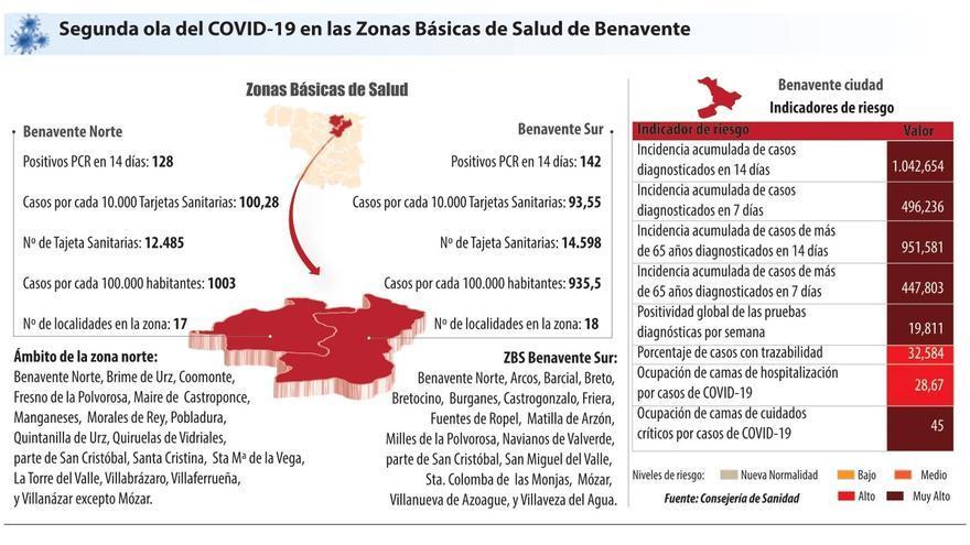 Nueve de cada diez enfermos de coronavirus en Benavente tienen más de 65 años
