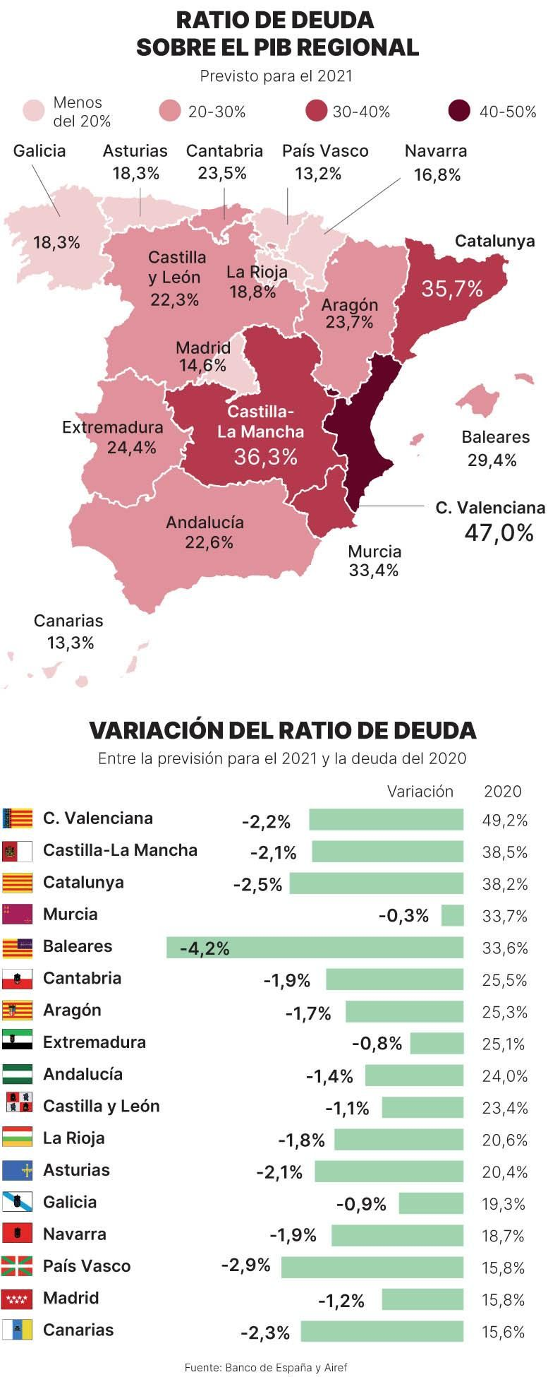 Gráfico sobre la ratio de deuda sobre el PIB regional.