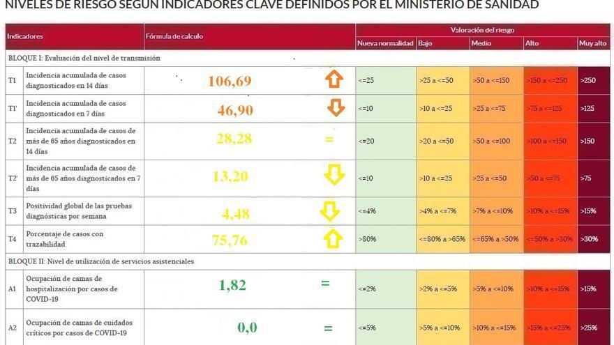 La incidencia del coronavirus sigue al alza en Zamora