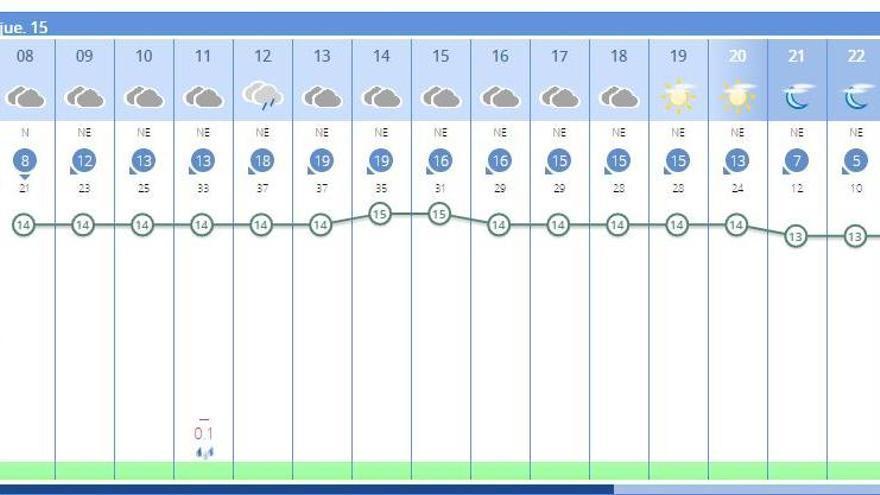 El tiempo en València ciudad hoy, según la Aemet.