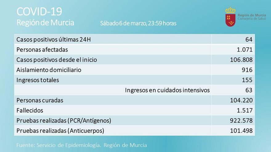 La Región suma 6 fallecidos por Covid y 64 nuevos contagios en las últimas 24 horas