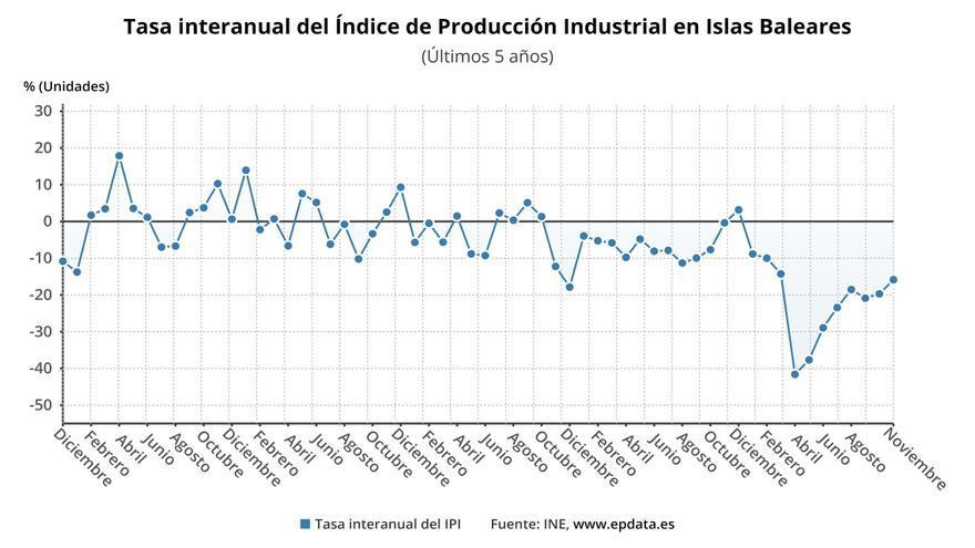 Baleares vuelve a encabezar el descenso de la producción industrial en noviembre, con un -15,8%