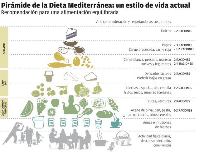 La despensa de la dieta mediterránea