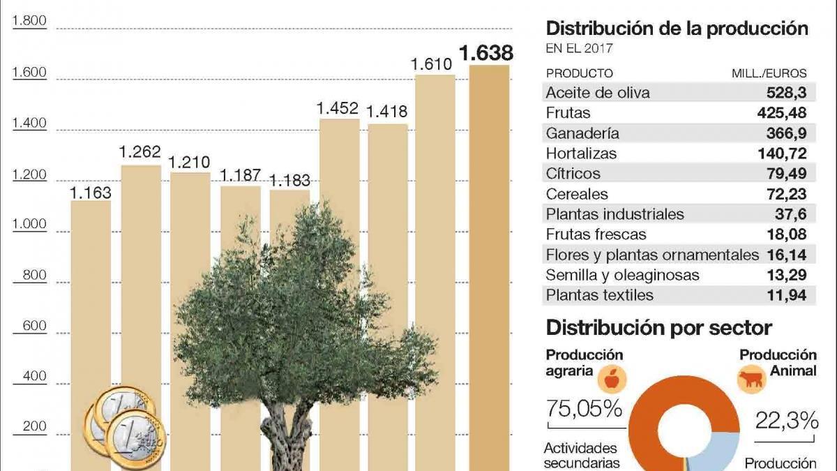 La renta de los agricultores cordobeses bate su récord tras aumentar un 9,5%