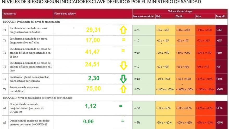La incidencia del coronavirus en Zamora es la más baja de la comunidad pese a que sigue en aumento