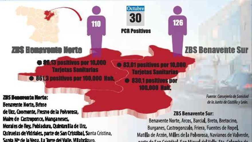 Benavente suma 29 casos de COVID-19 y los positivos se disparan en la comarca